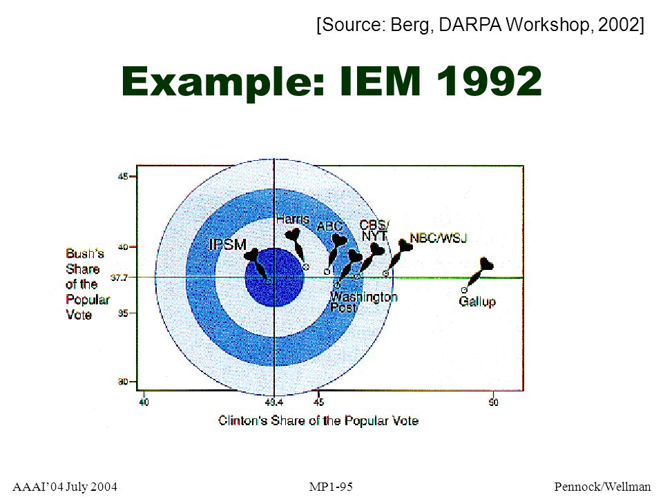 Example: IEM 1992 [Source: Berg, DARPA Workshop, 2002]